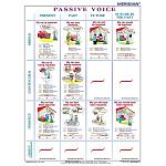 The tenses passive voice - plansza